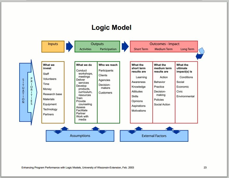 logicmodel.jpg