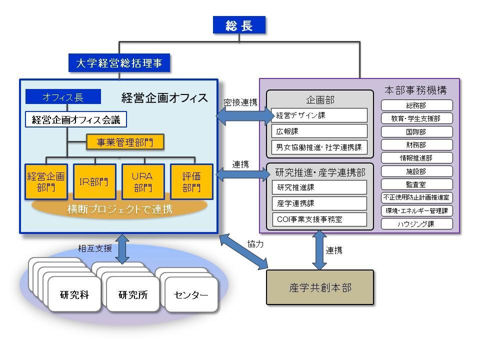 URA部門組織図.jpg