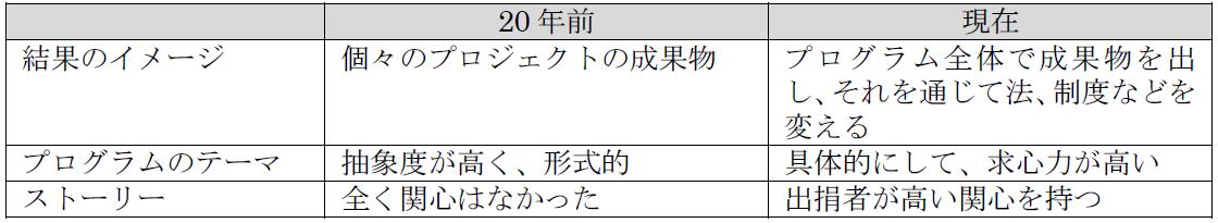 本多氏講演資料2