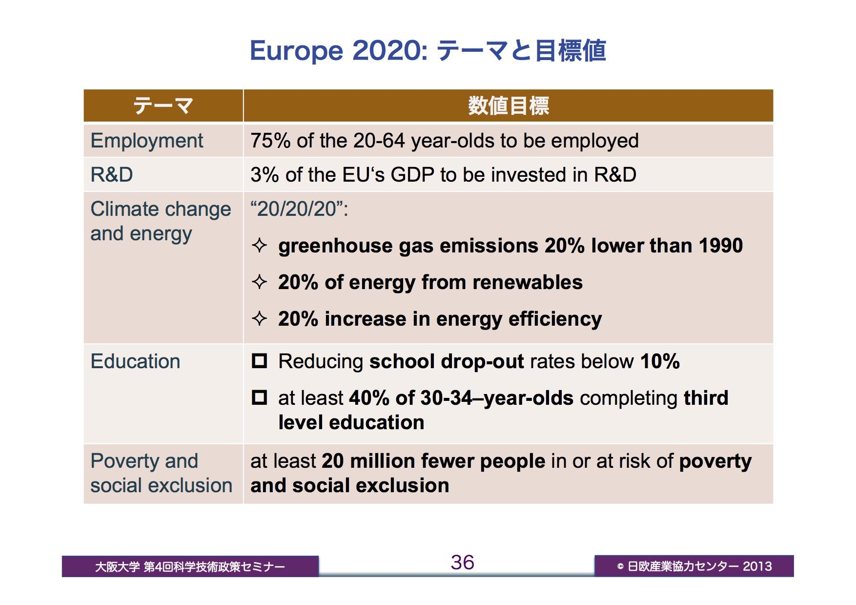 Europe 2020のテーマと目標値
