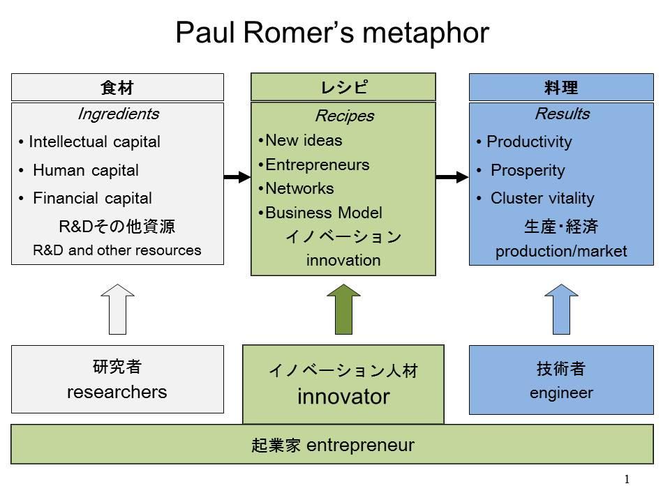 ポールルーマーのメタファ