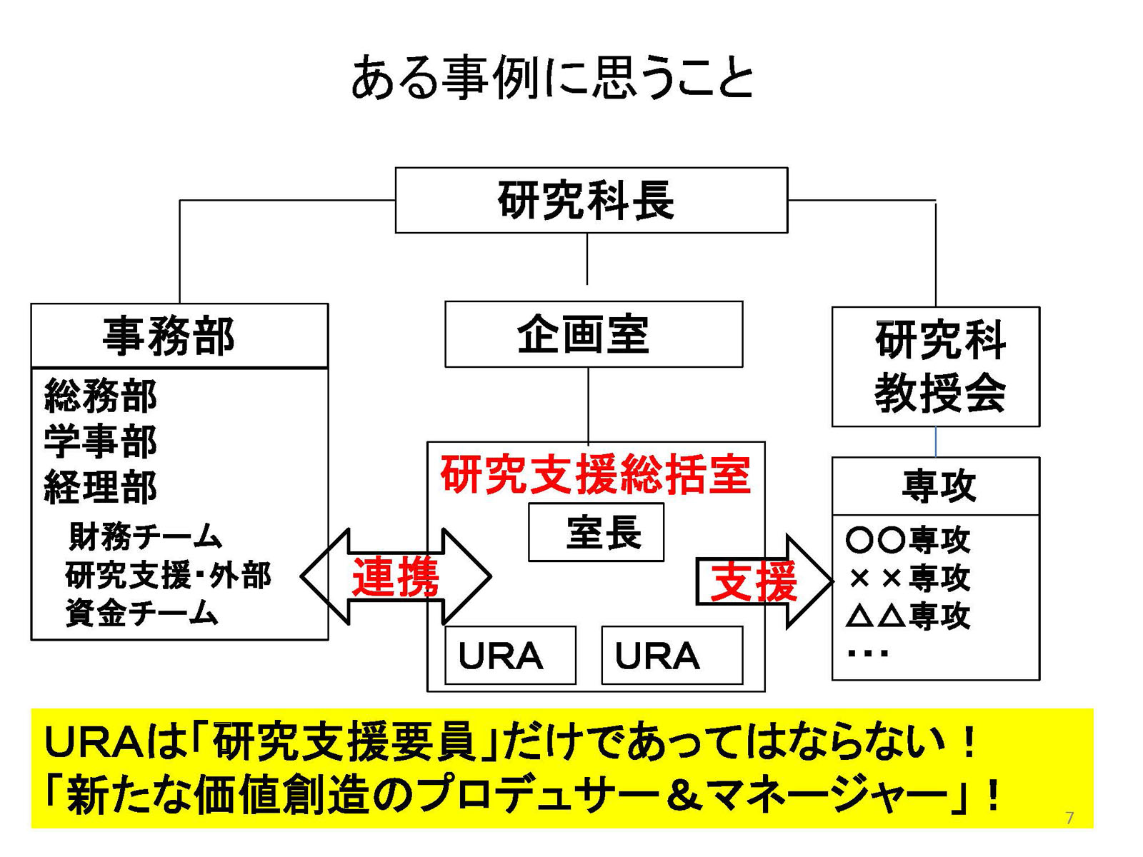 ある大学の体制図