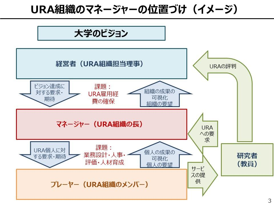 URA組織のマネージャーの位置づけ